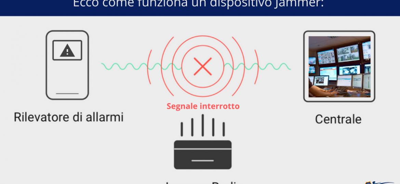 Ecco come funziona un dispositivo Jammer (2)